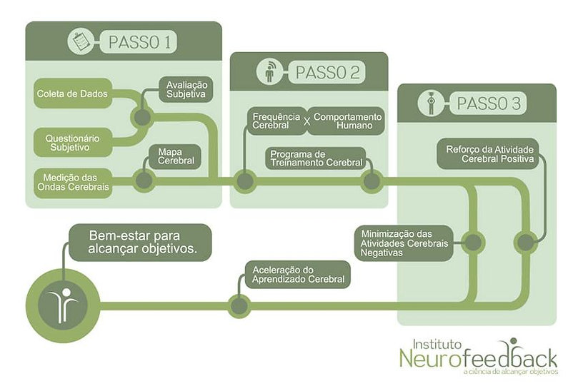 Metodologia do Instituto Neurofeedback