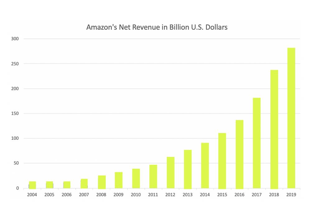 Amazon's net revenue growth between 2004 to 2019