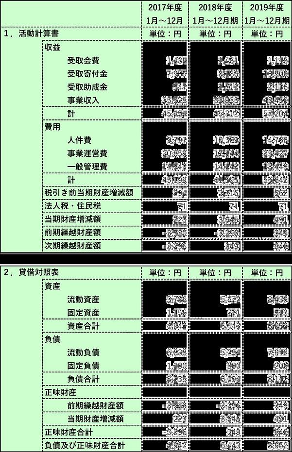 アルテリーヴォ決算2019年-(1).png