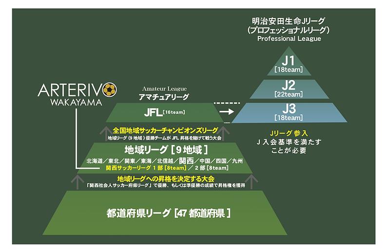 日本サッカーリーグ組織図修整.png