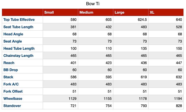 Bow Ti Geo Chart