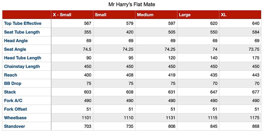 Mr Harrys Flatmate Geo chart.