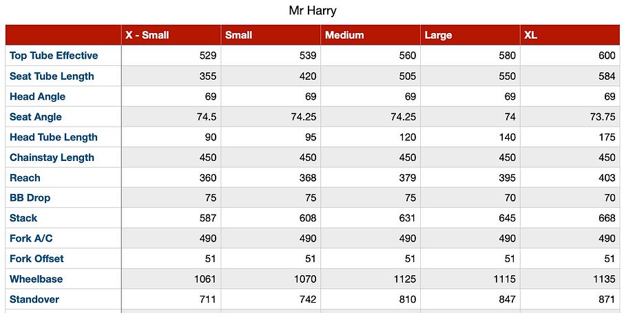 Mr Harry Geo Chart.