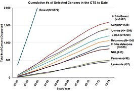 Cumulative Selected Cancers from 1995.pn