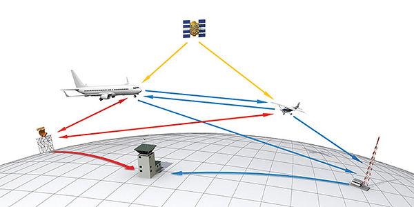 ADS-B General Aviation