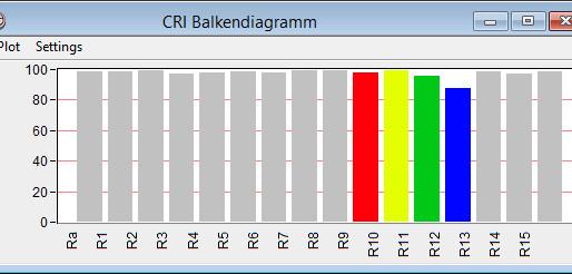 Die Farbqualität von LEDs – Farbwiedergabeindex Ra