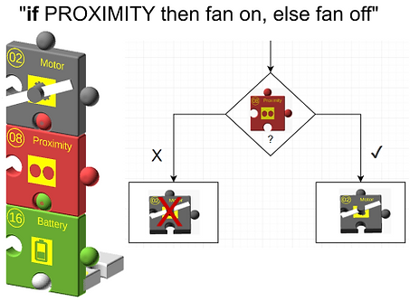 fan-proximity-if.png