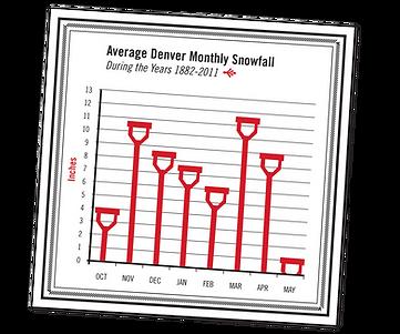 Average Denver Monthly Snowfall