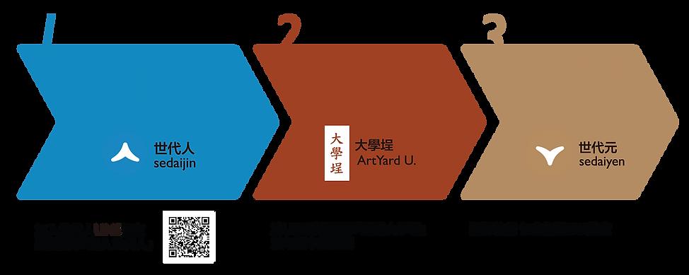 大學埕世代人_注意事項_加入流程圖_1026.png