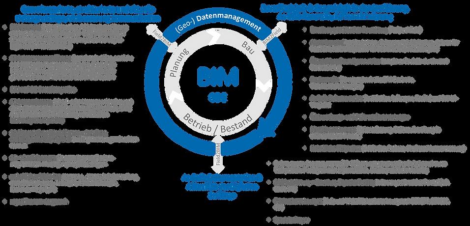 Unsere BIM Dienstleistungen o.Logo.png