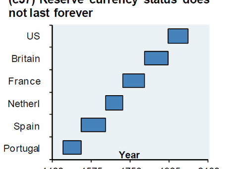 The US Dollar has Failed as Money