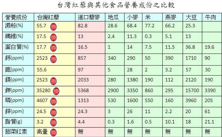 圖27.台灣紅藜與其他食品營養成份之比較.JPG