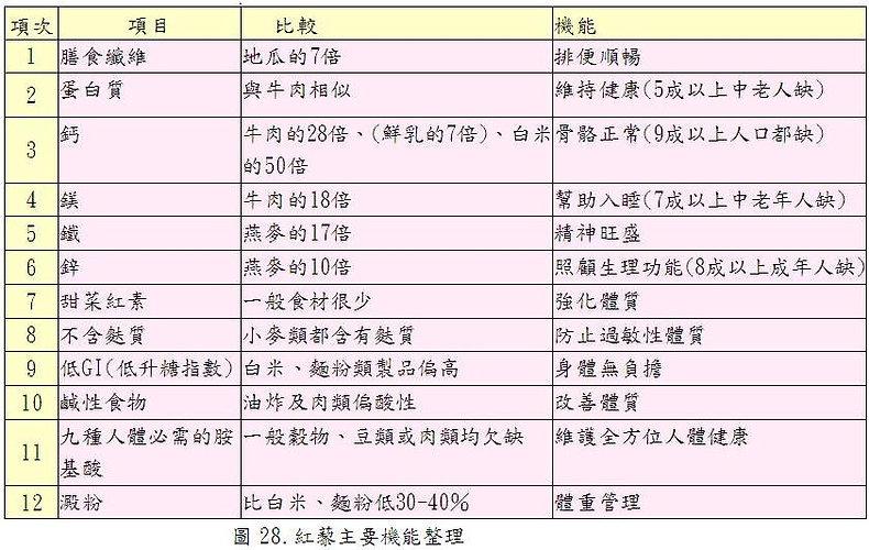 圖28.紅藜主要機能整理.JPG