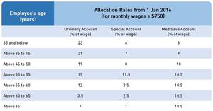 CPF allocation rates