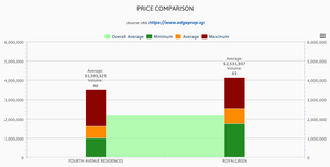 prices of 99years vs freehold properties