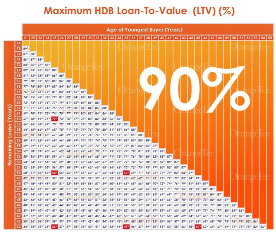 Maximum HDB LTV