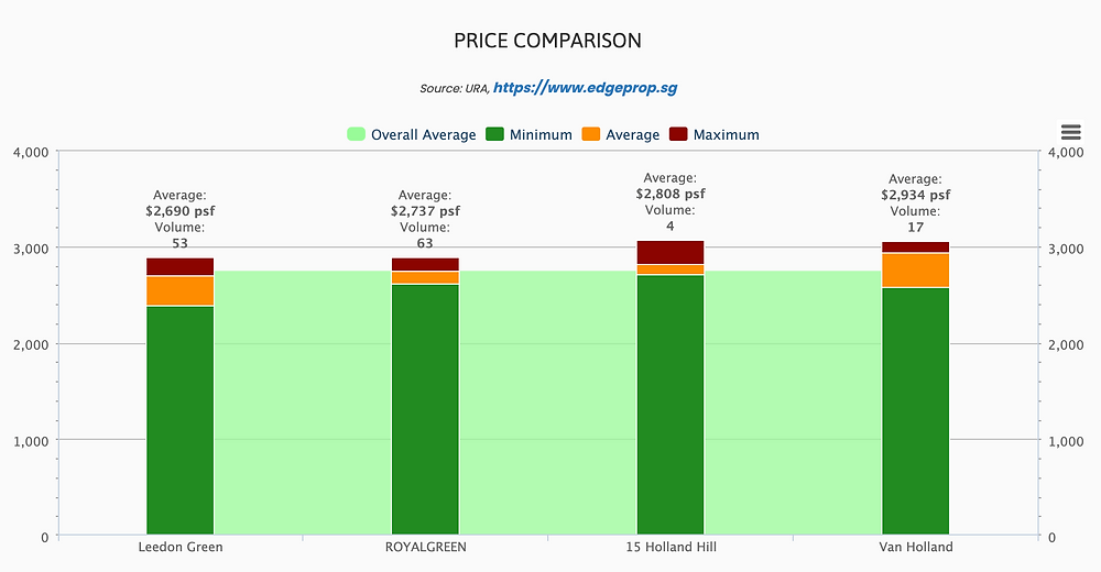 prices of new homes in district 10
