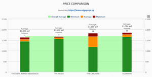 prices of resale properties in district 10