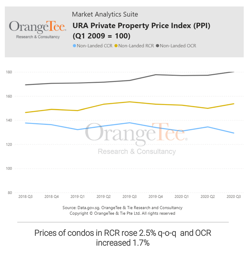 Prices of properties in Quarter 3 by CCR, RCR and OCR
