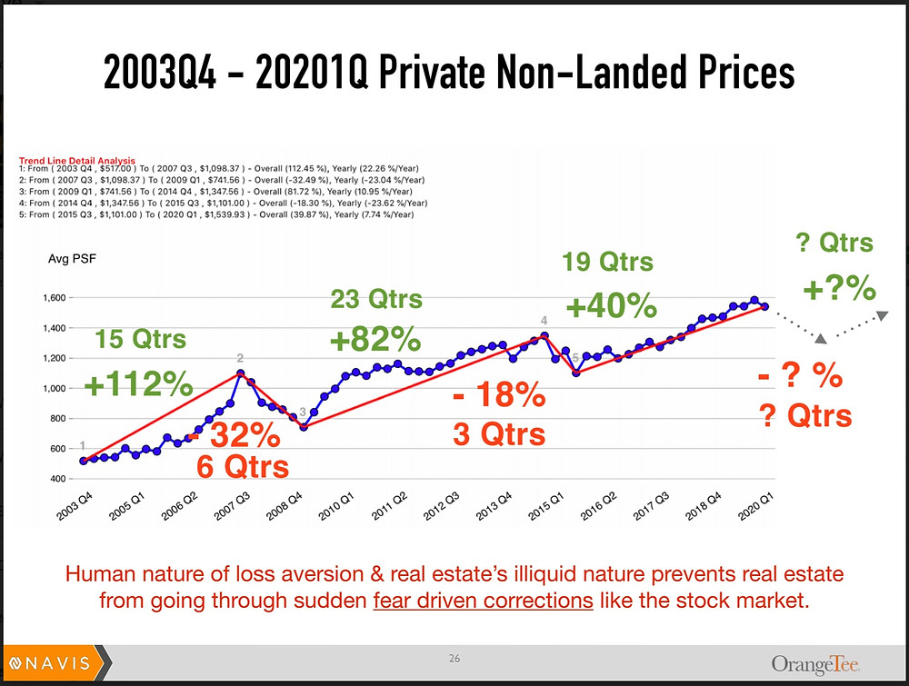 Property Prices Trend