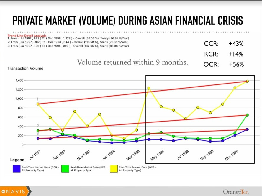 Property Transacted Volume during Asian Financial Crisis