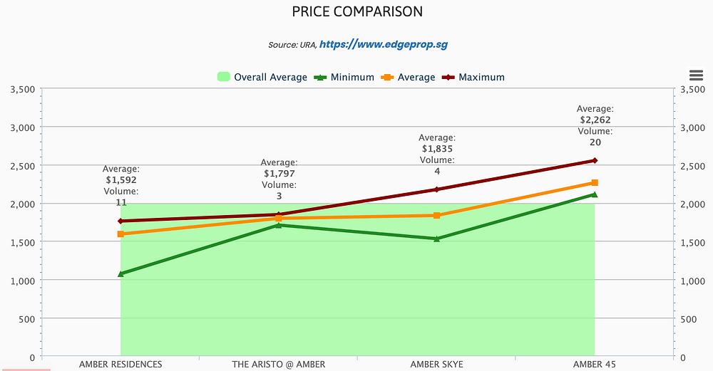 Amber small condo prices