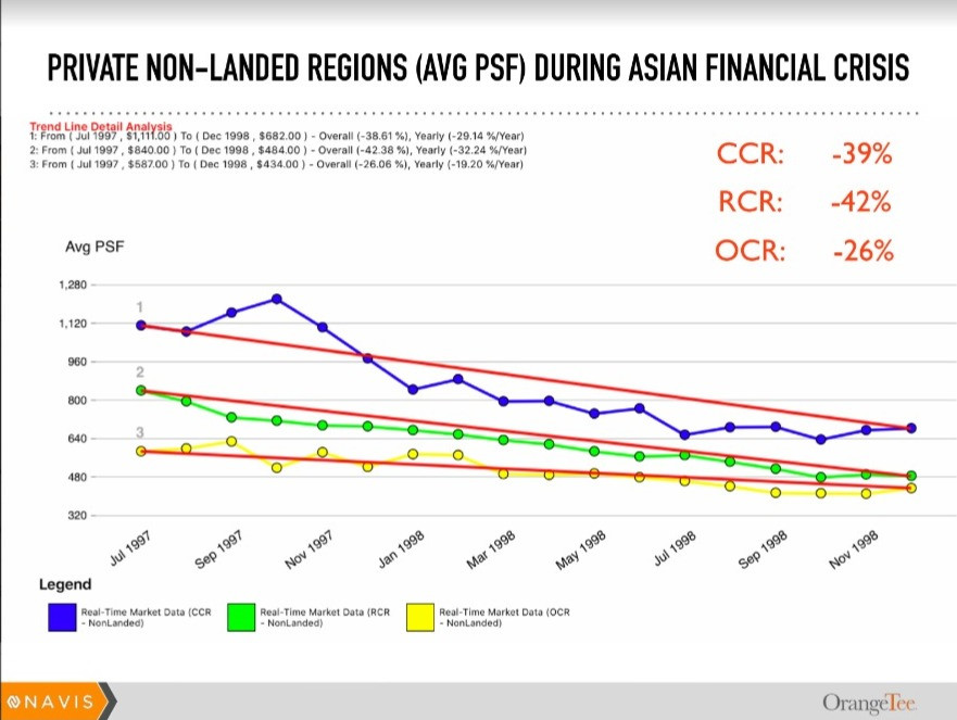 Property Transacted Price during Asian Financial Crisis