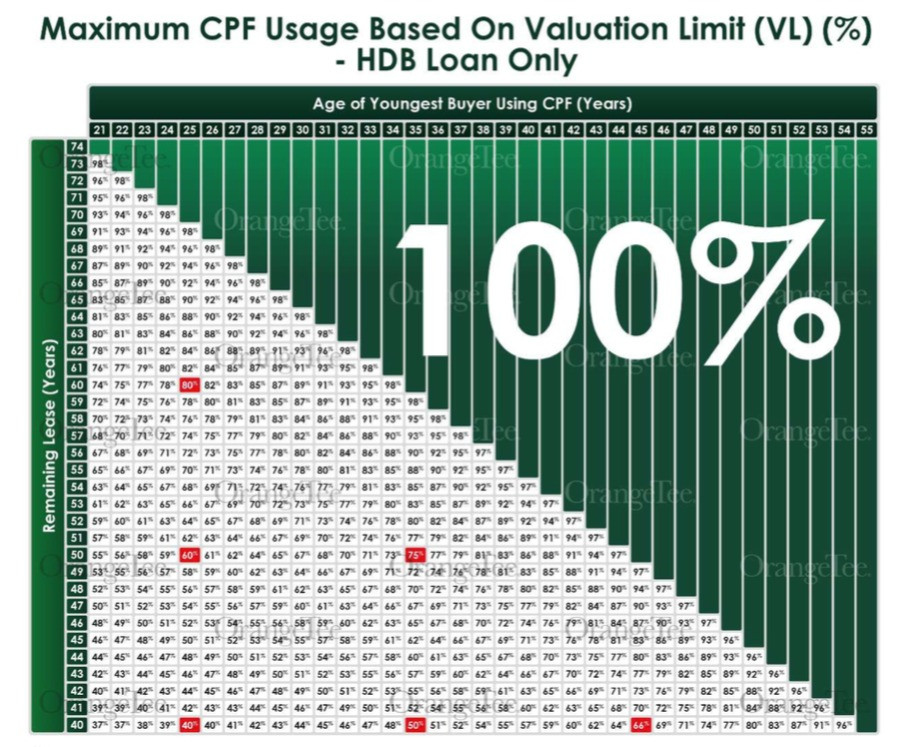 Maximum CPF usage based on valuation limit