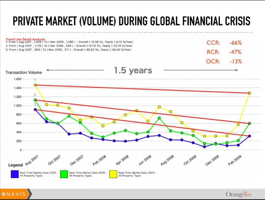 Property Transacted Volume during Global Financial Crisis