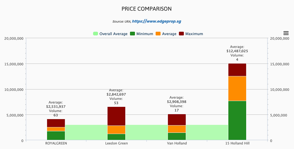 prices of new launch in district 10