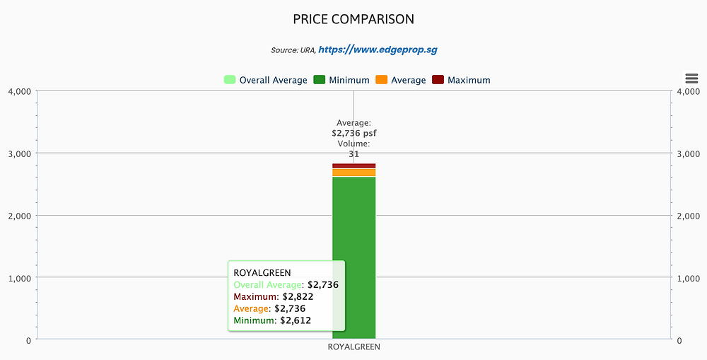 royalgreen price