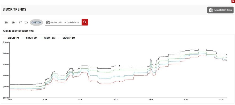Sibor historical chart