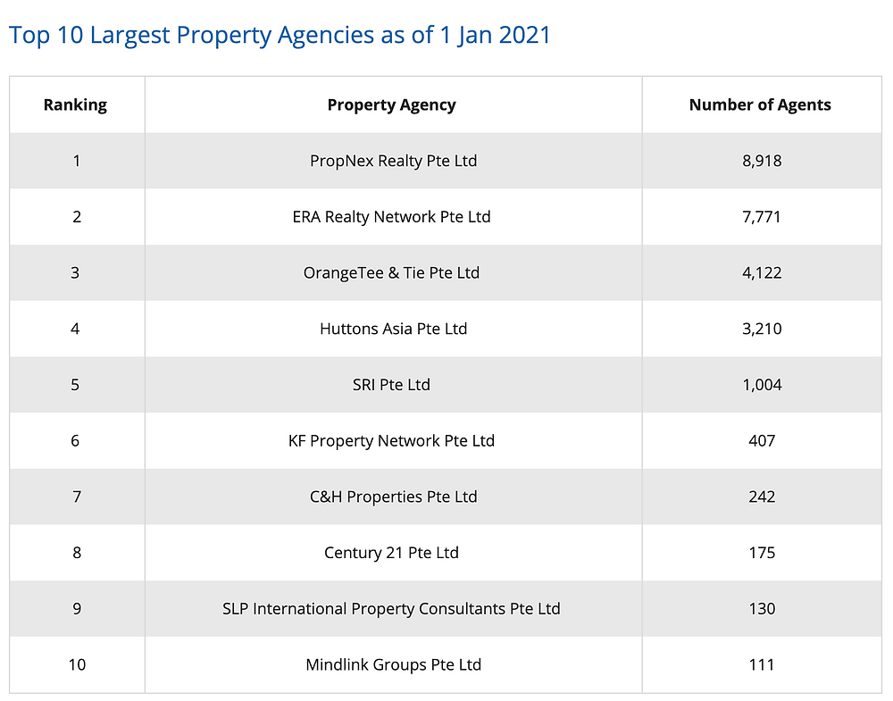 property agency in singapore