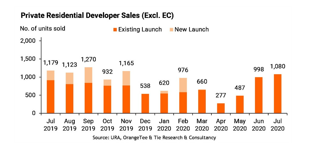 new launch sales