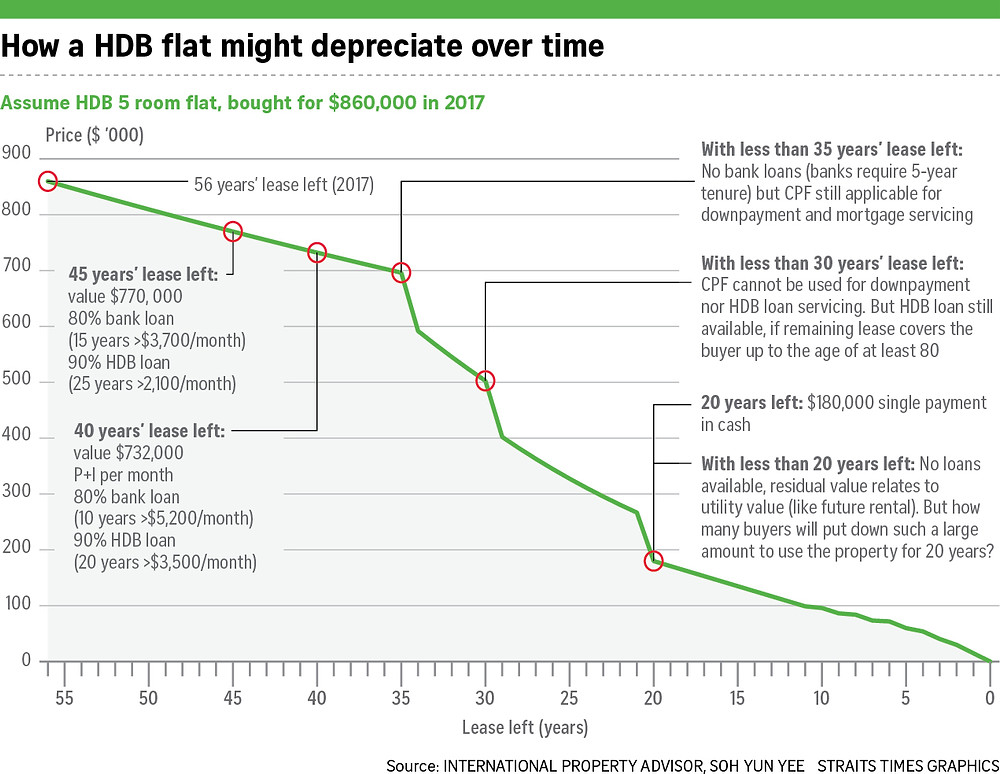 How prices of old HDB flat might depreciate over time