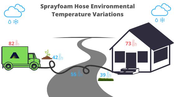 Spray Foam Hose Environmental Temperature Variations Akurate Dynamics Spray Foam Insulation Equipment Rig Manufacturer