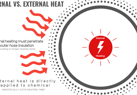 The Benefits of Internally Heated Hoses
