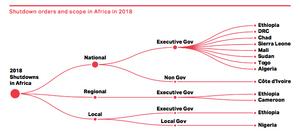 Internet shutdowns in Africa, 2018