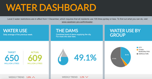 water level dashboard during cape town water crisis drought