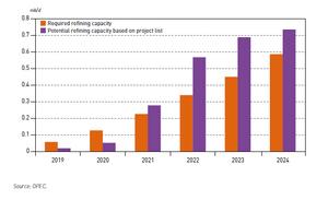 OECD World Oil Outlook 2019