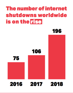 Worldwide the number of internet shutdowns is on the rise.