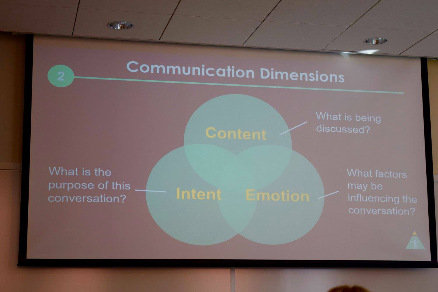 CommunicationDimensions