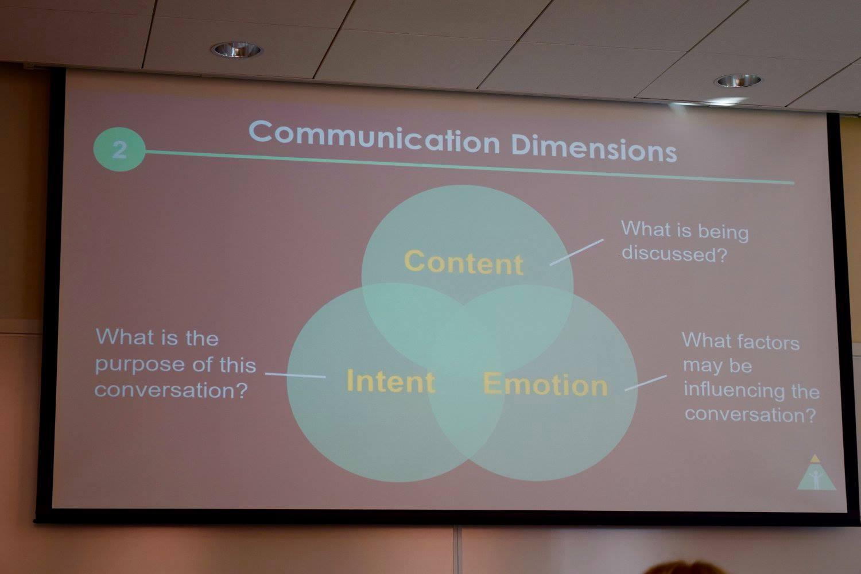 CommunicationDimensions