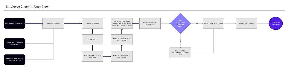 Employee Check-In User Flow.jpg