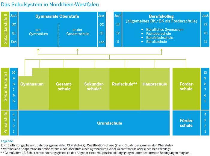 Schulsystem_NRW.jpg