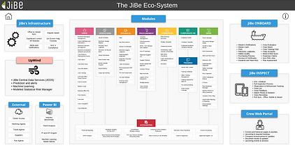 Modules Flowchart - JiBe EcoSystem.png
