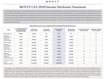 Monat Money Breakdown