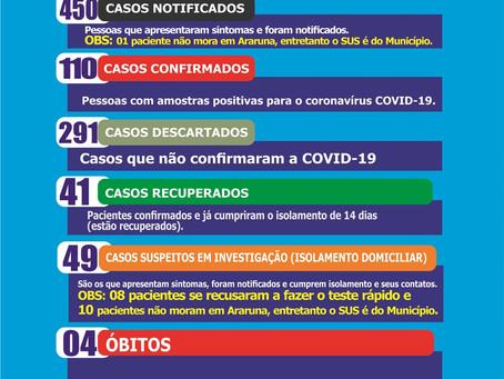 Araruna ultrapassa 100 casos de Covid-19 e tem 41 pessoas recuperadas