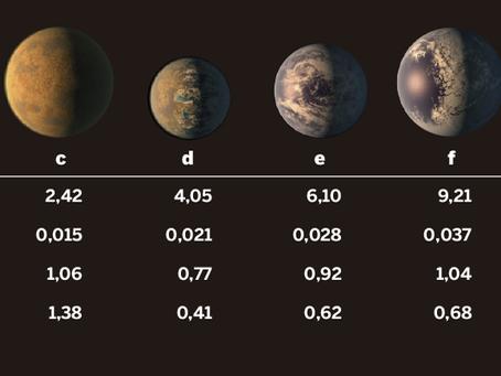Telescópio da NASA descobre um sistema solar com sete planetas como a Terra