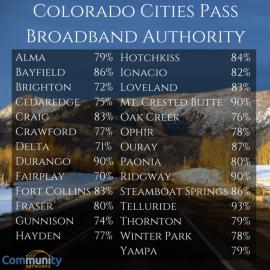 2015colorado-city-muni-broadband-results